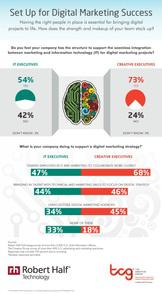 Four in 10 CIOs Say Their Company Lacks Support Needed for Digital Marketing Projects (CNW Group/Robert Half Technology)