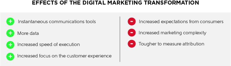 Effects of the Digital Marketing Transformation
