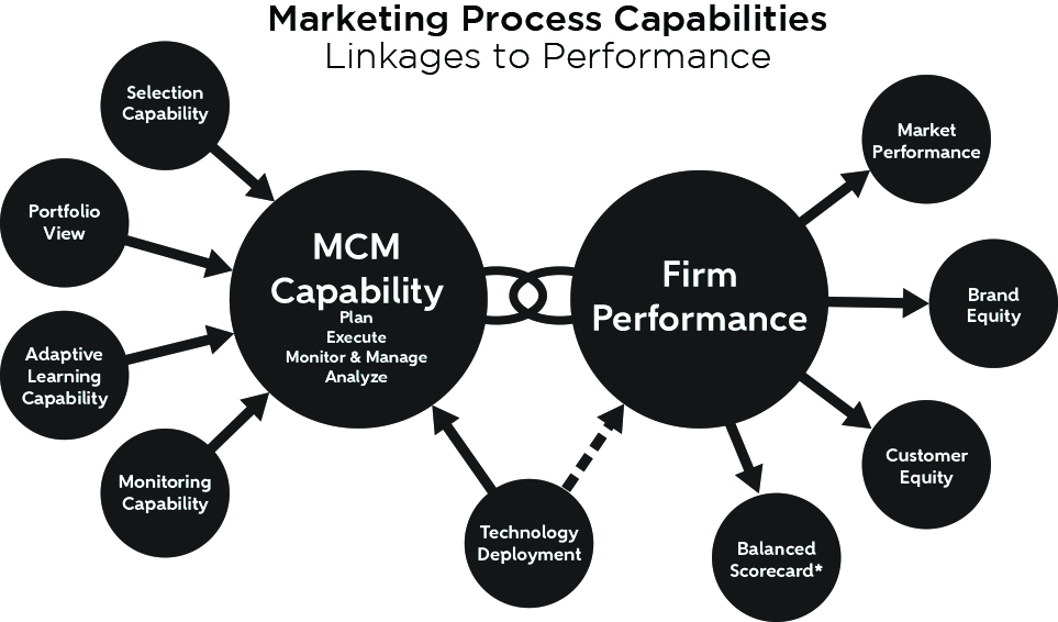 Marketing_Process_Capabilities