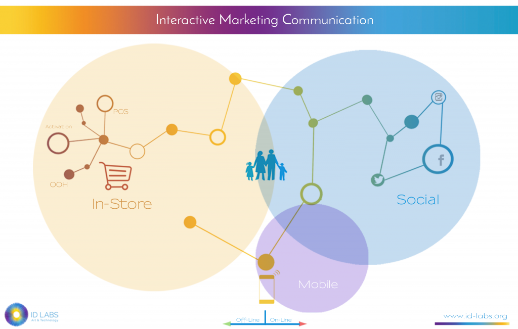 interactive-marketing-300