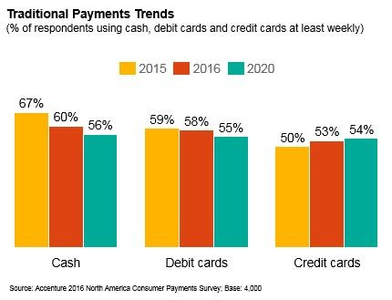 North American traditional payments trends (CNW Group/Accenture)